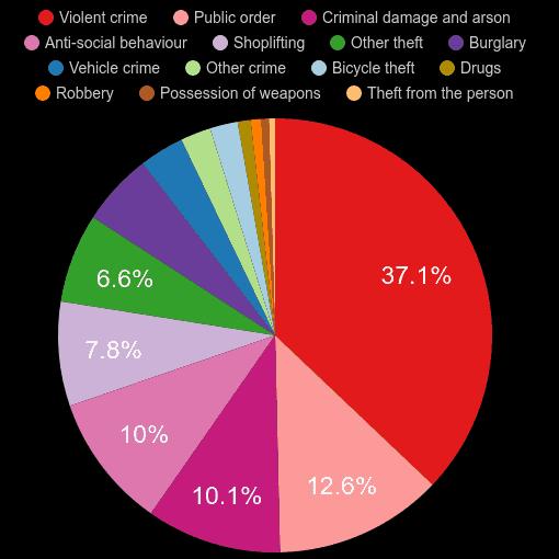 Hull crime statistics