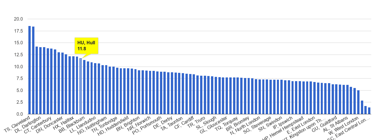 Hull criminal damage and arson crime rate rank