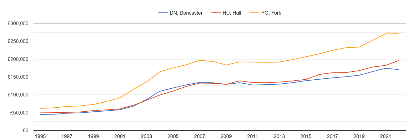 Hull house prices and nearby areas
