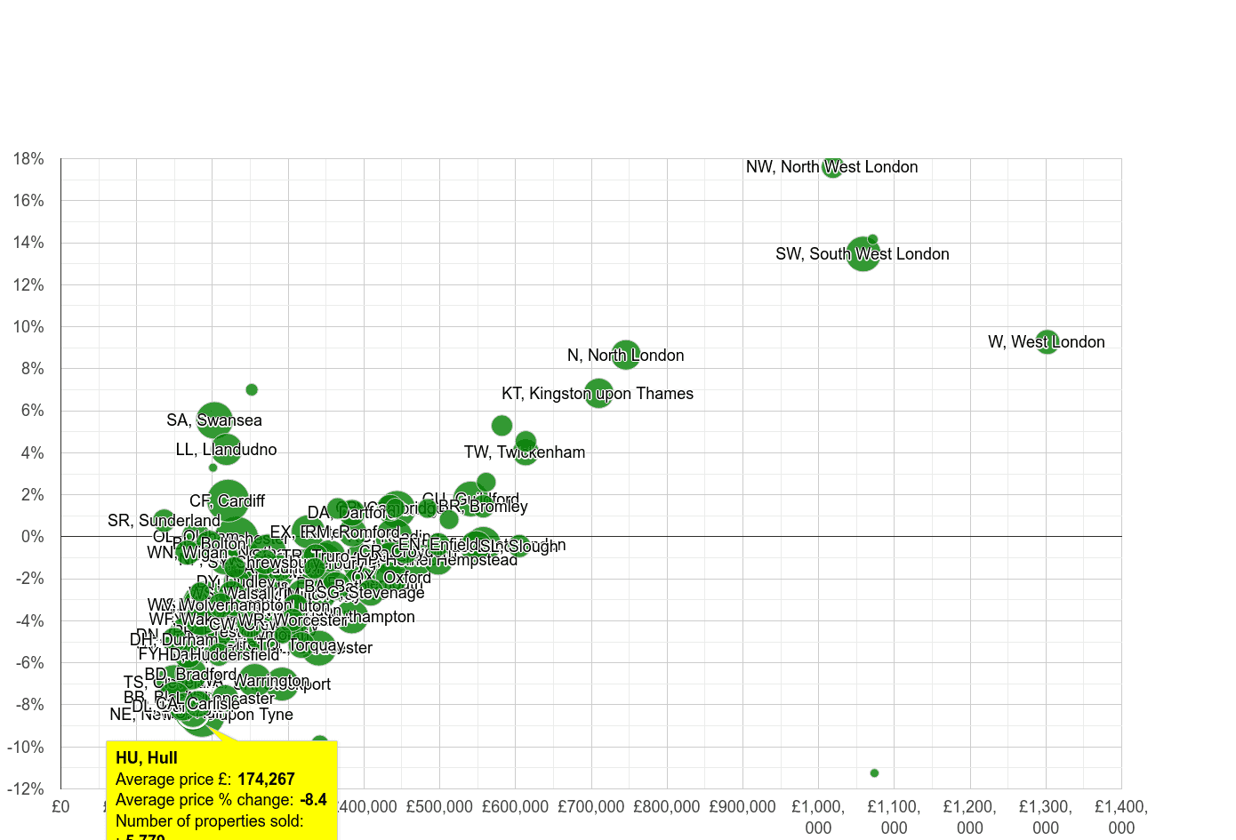 Hull house prices compared to other areas