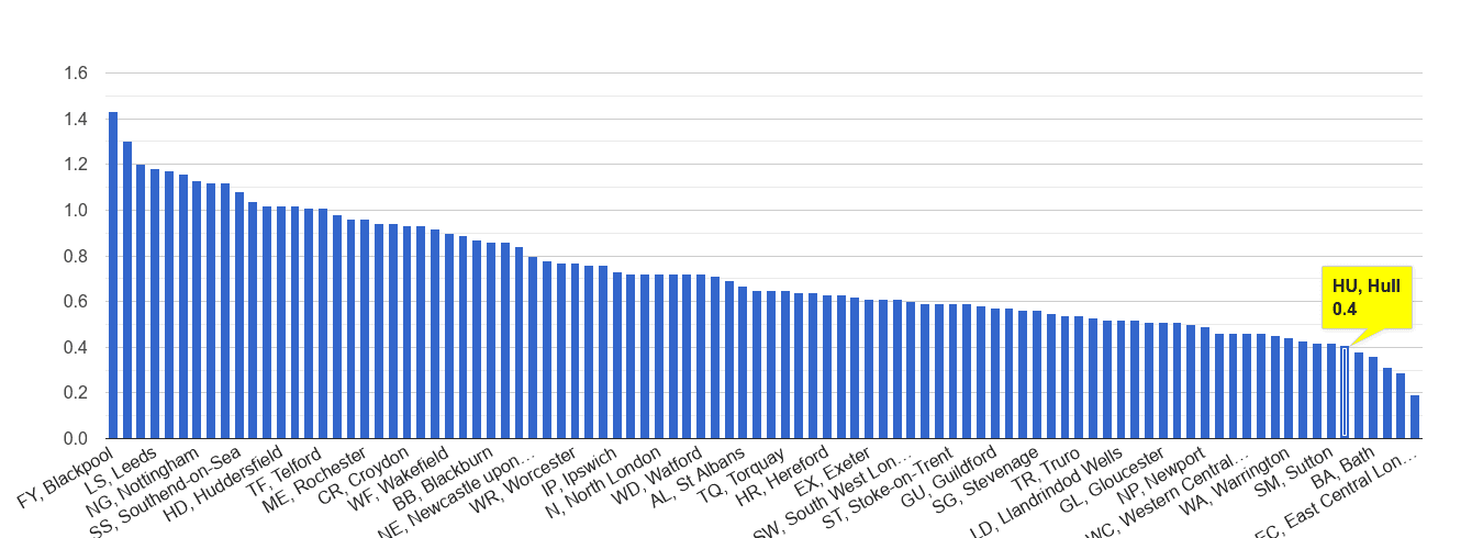 Hull possession of weapons crime rate rank