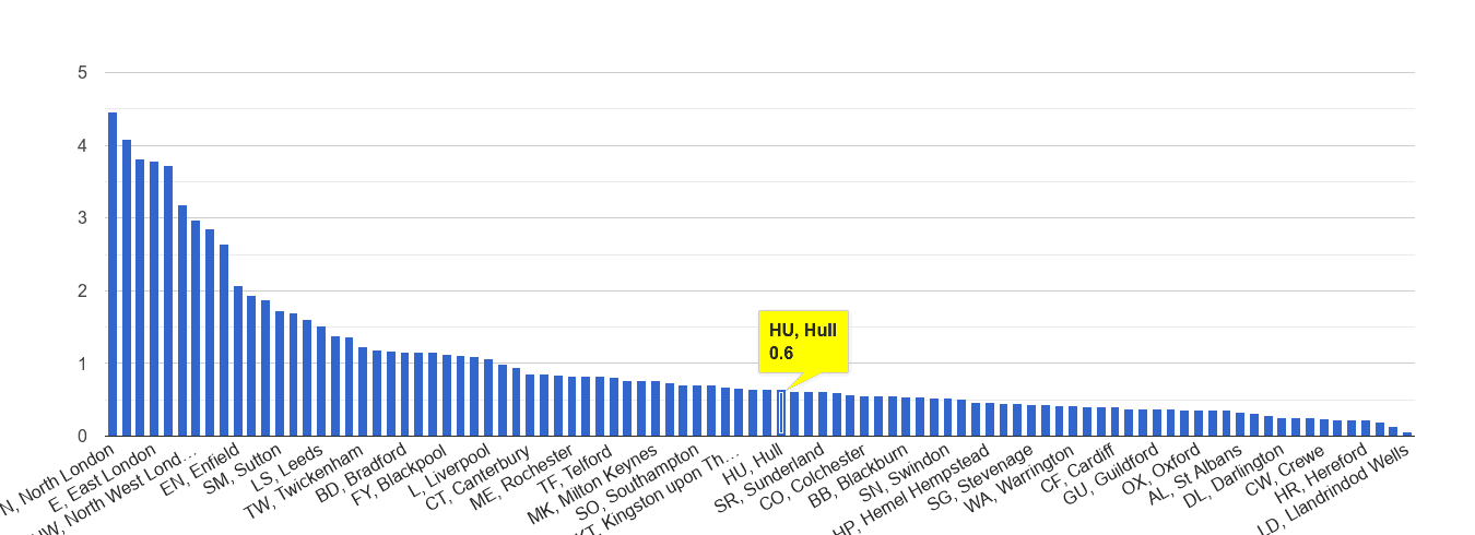 Hull robbery crime rate rank