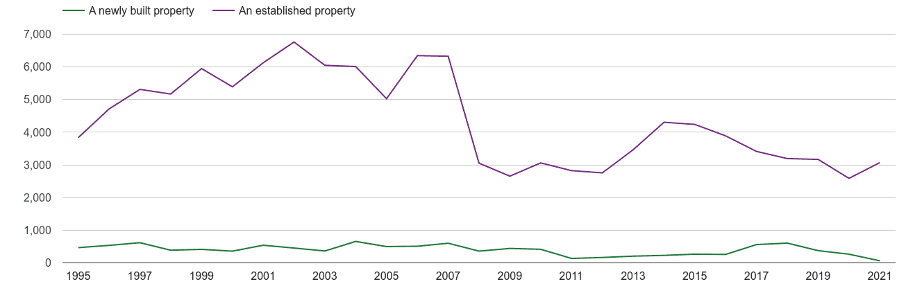 Ilford annual sales of new homes and older homes