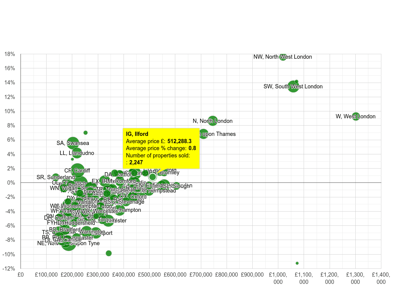 Ilford house prices compared to other areas