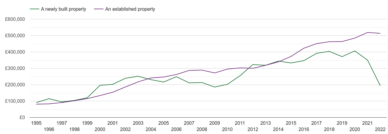 Ilford house prices new vs established