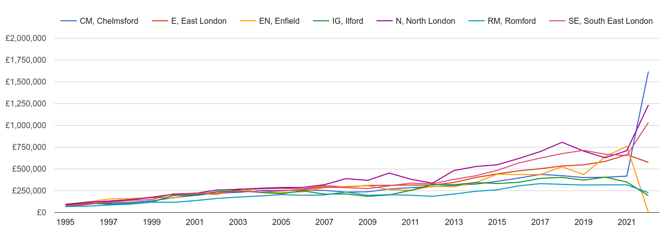 Ilford new home prices and nearby areas