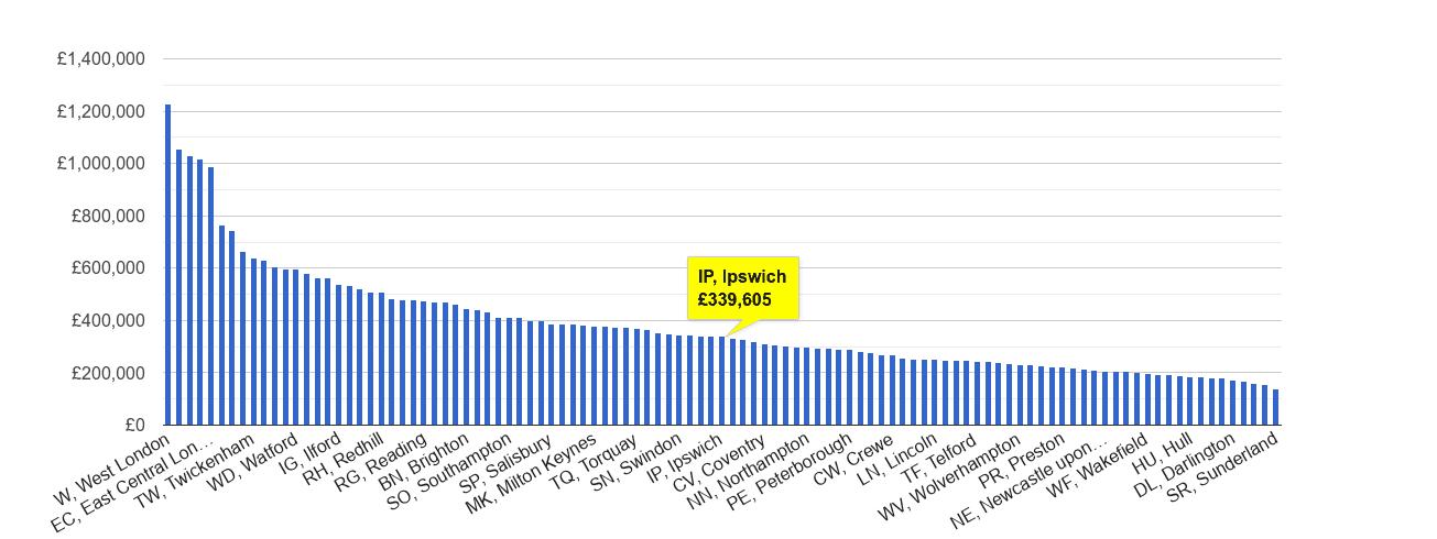 Ipswich house price rank