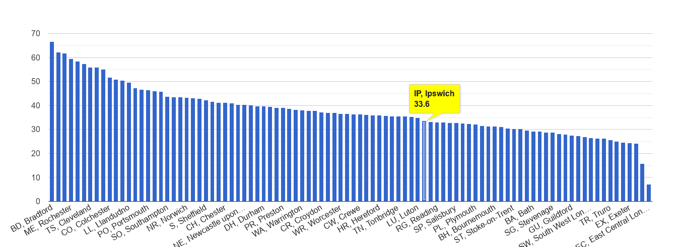 Ipswich violent crime rate rank