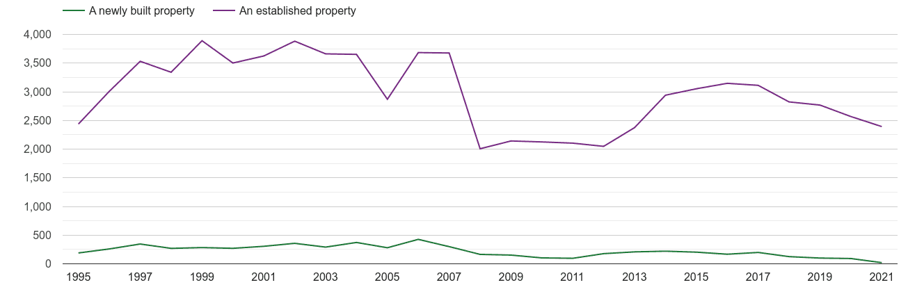 Isle of Wight annual sales of new homes and older homes