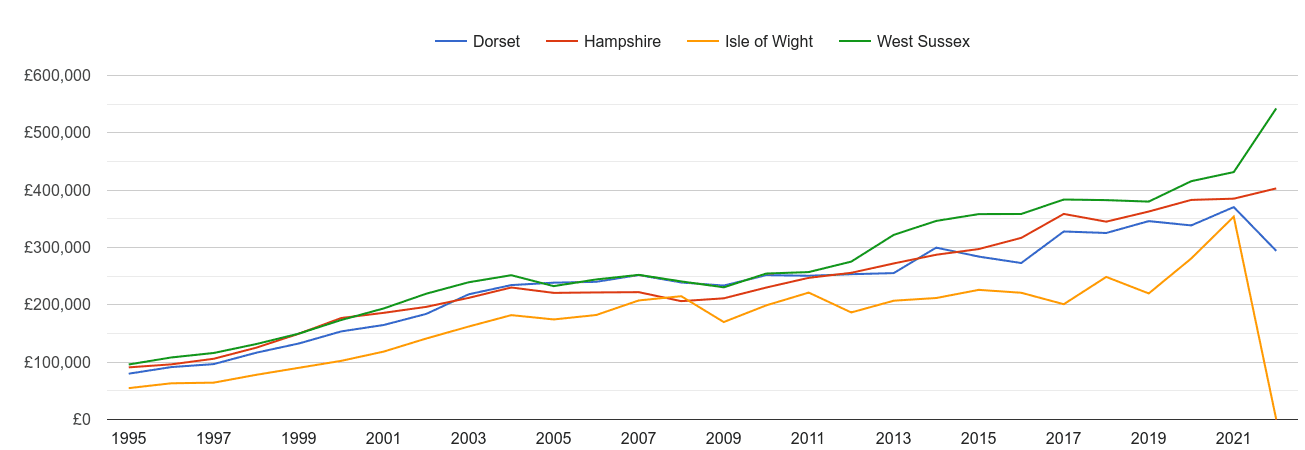 Isle of Wight new home prices and nearby counties