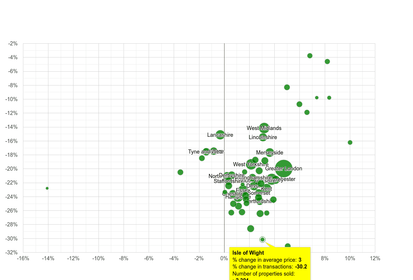 Isle of Wight property price and sales volume change relative to other counties