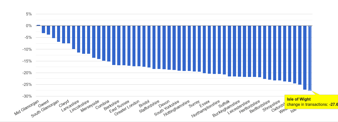 Isle of Wight sales volume change rank