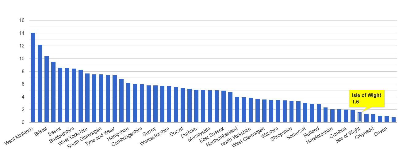 Isle of Wight vehicle crime rate rank