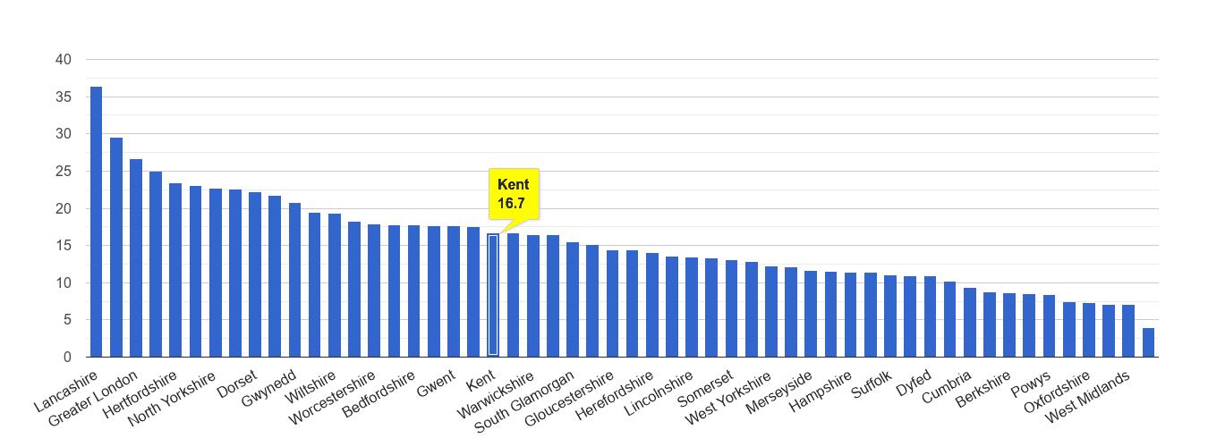 Kent antisocial behaviour crime rate rank