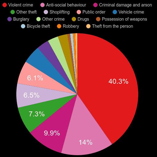 Kent crime statistics