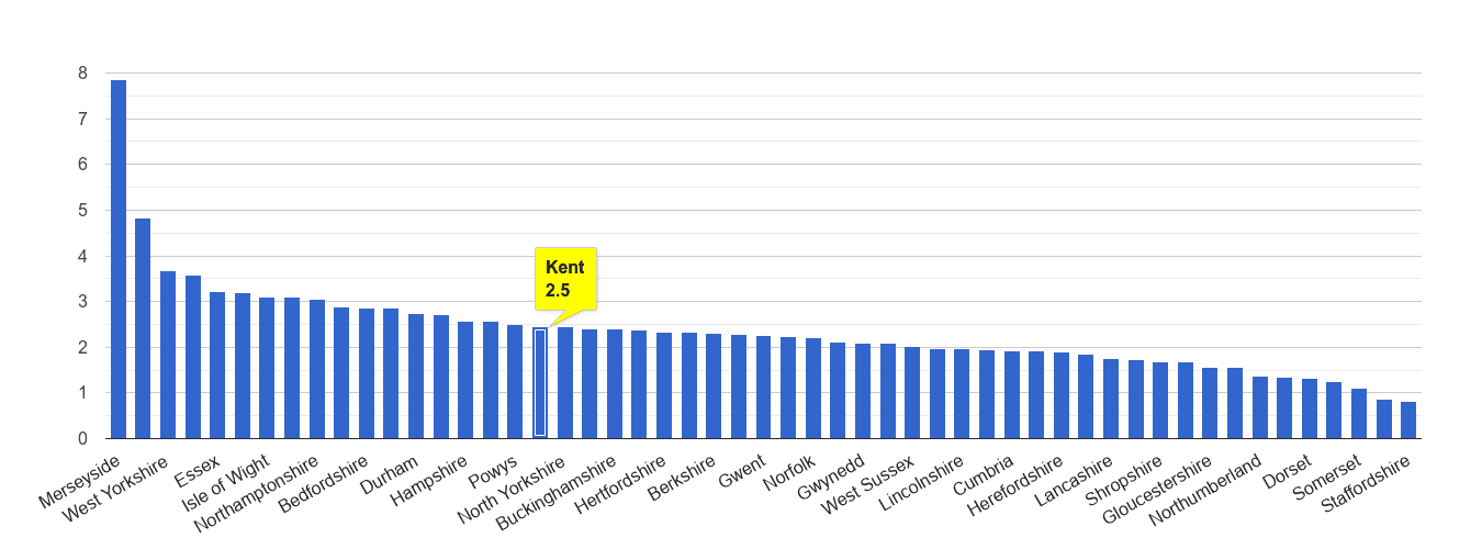 Kent drugs crime rate rank