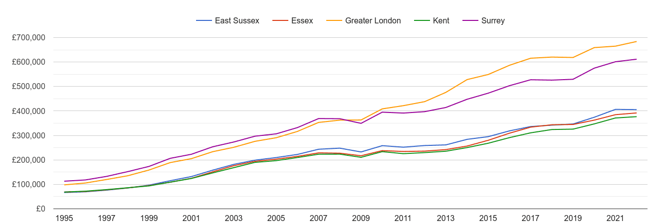 Kent house prices and nearby counties