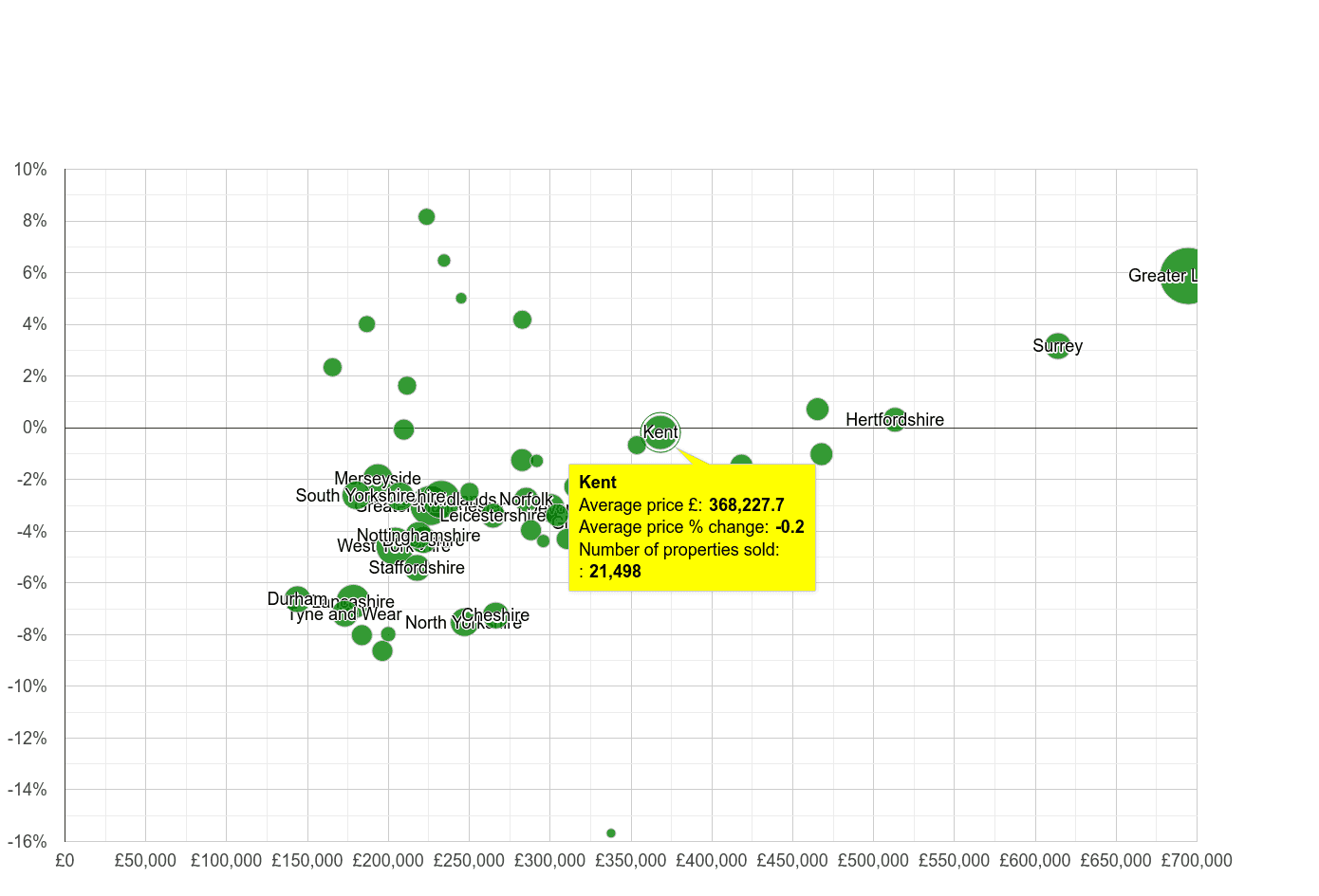 Kent house prices compared to other counties