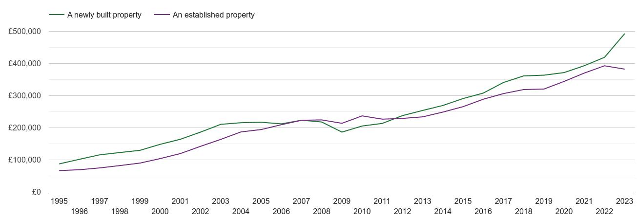 Kent house prices new vs established