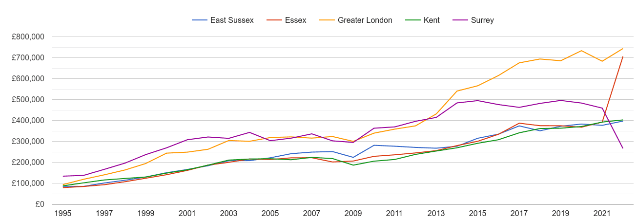 Kent new home prices and nearby counties