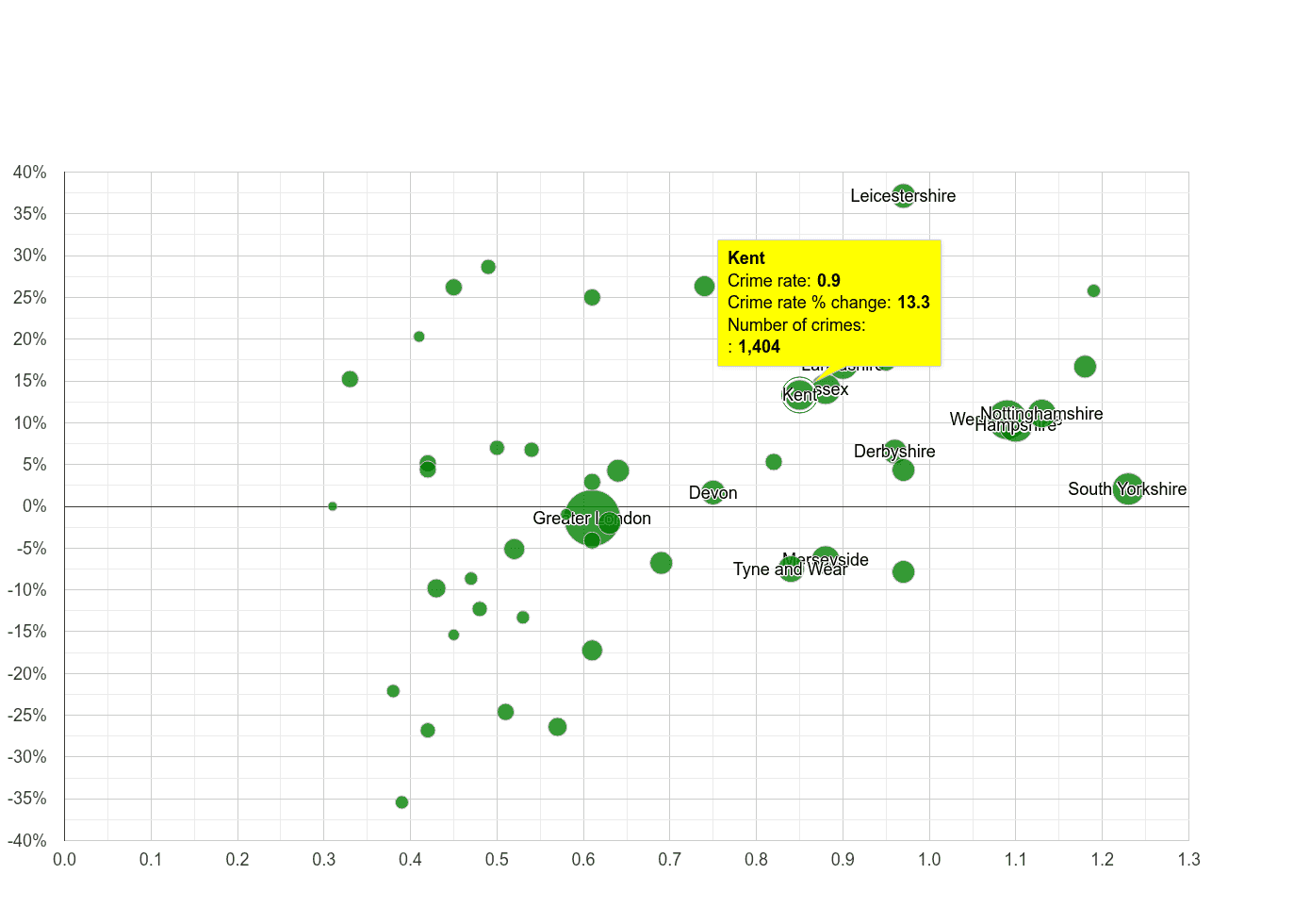 Kent possession of weapons crime rate compared to other counties