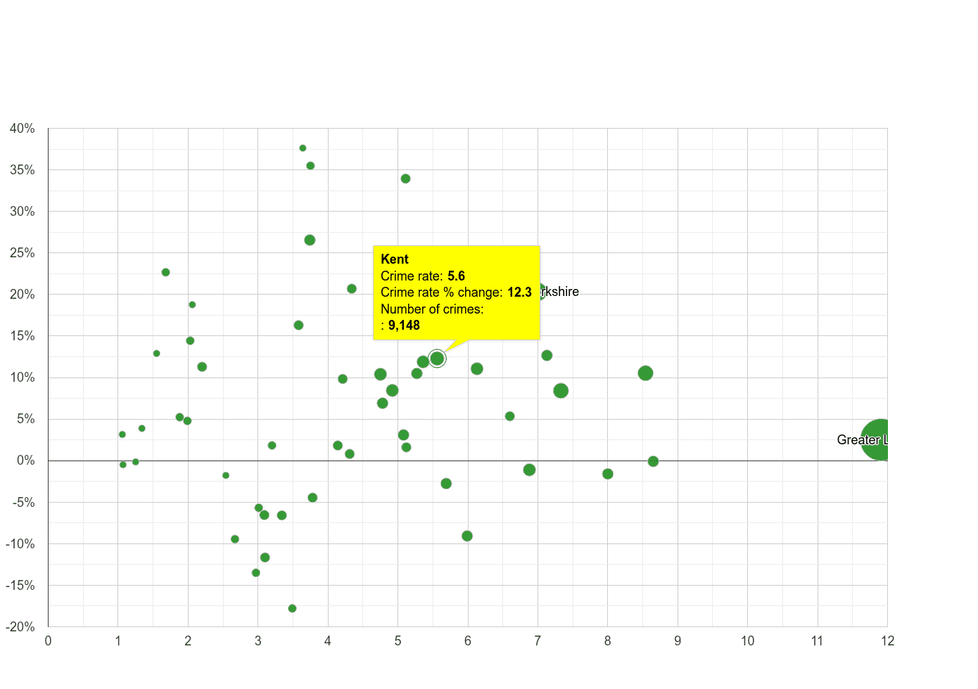 Kent vehicle crime rate compared to other counties