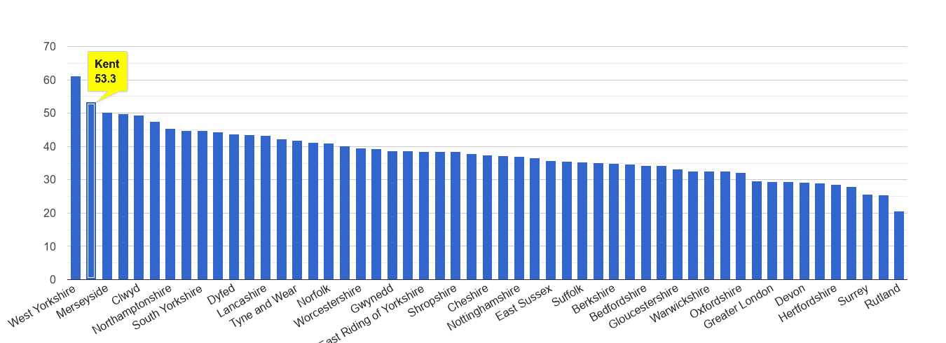 Kent violent crime rate rank