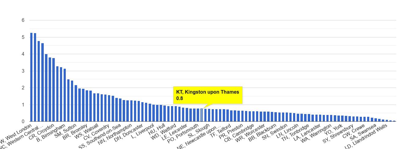 Kingston upon Thames robbery crime rate rank