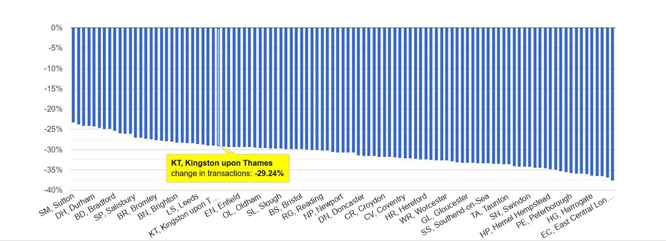 Kingston upon Thames sales volume change rank