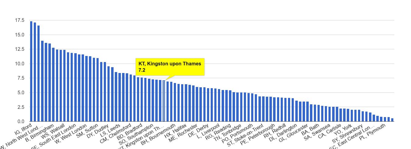 Kingston upon Thames vehicle crime rate rank