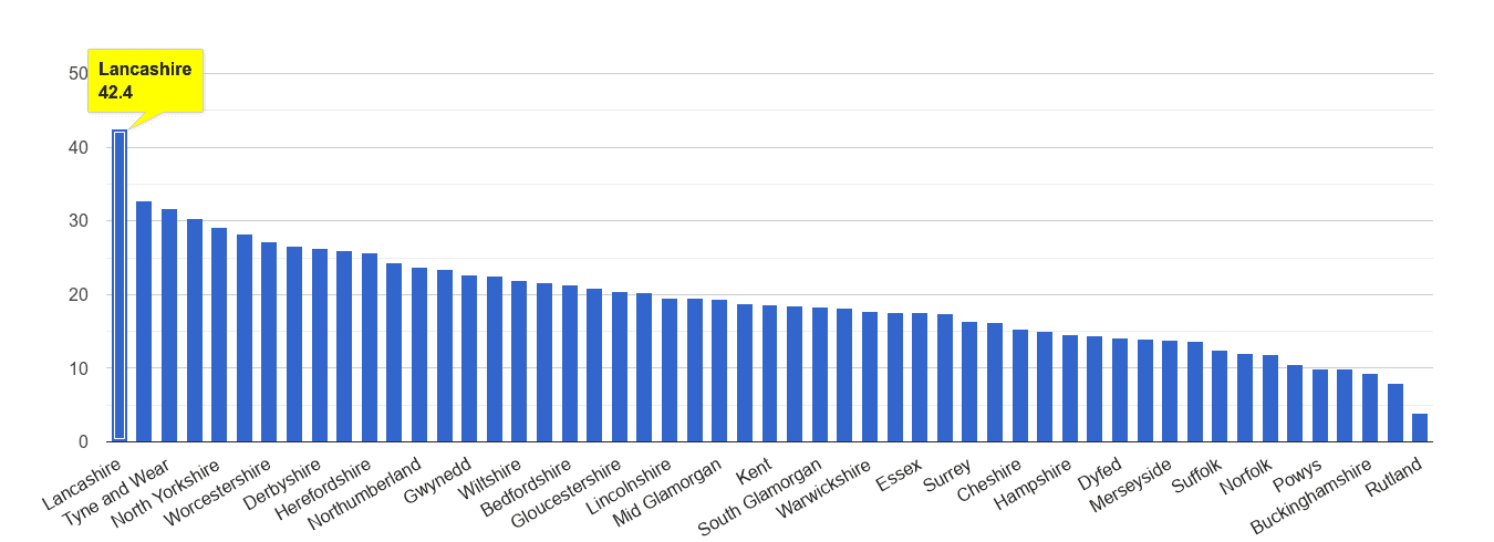 Lancashire antisocial behaviour crime rate rank