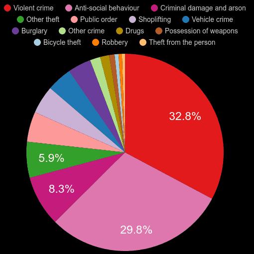 Lancashire crime statistics