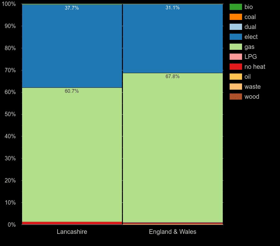 Lancashire flats by main heating fuel