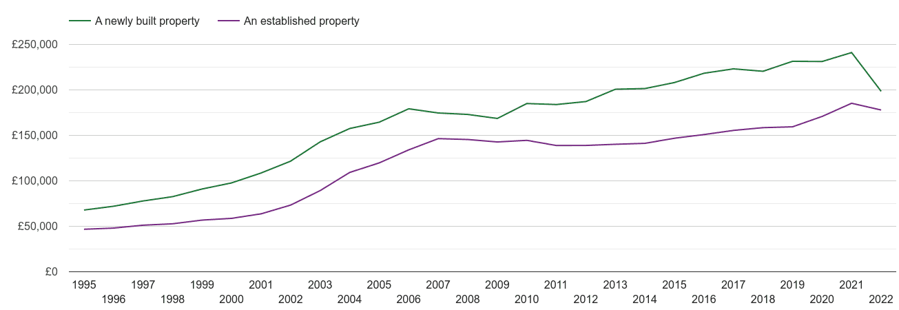 Lancashire house prices new vs established