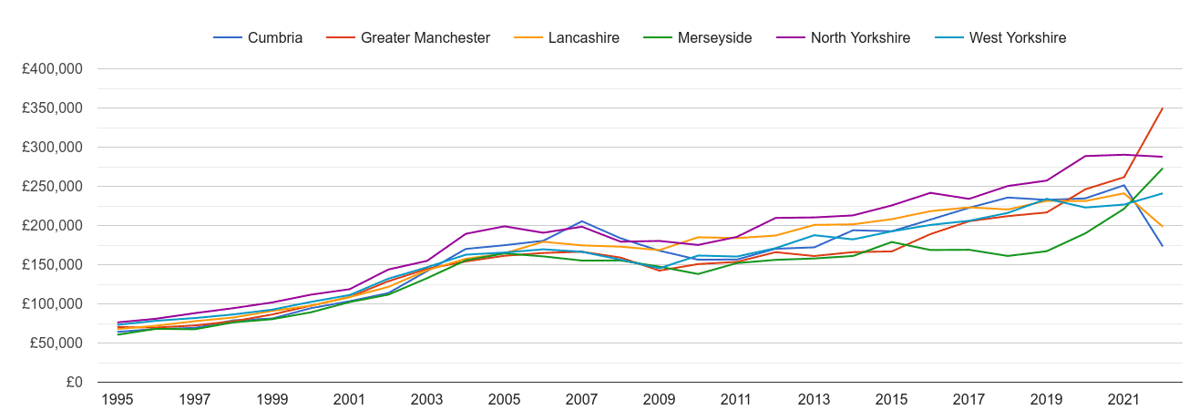 Lancashire new home prices and nearby counties