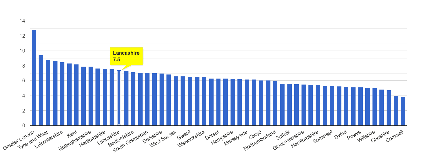 Lancashire other theft crime rate rank