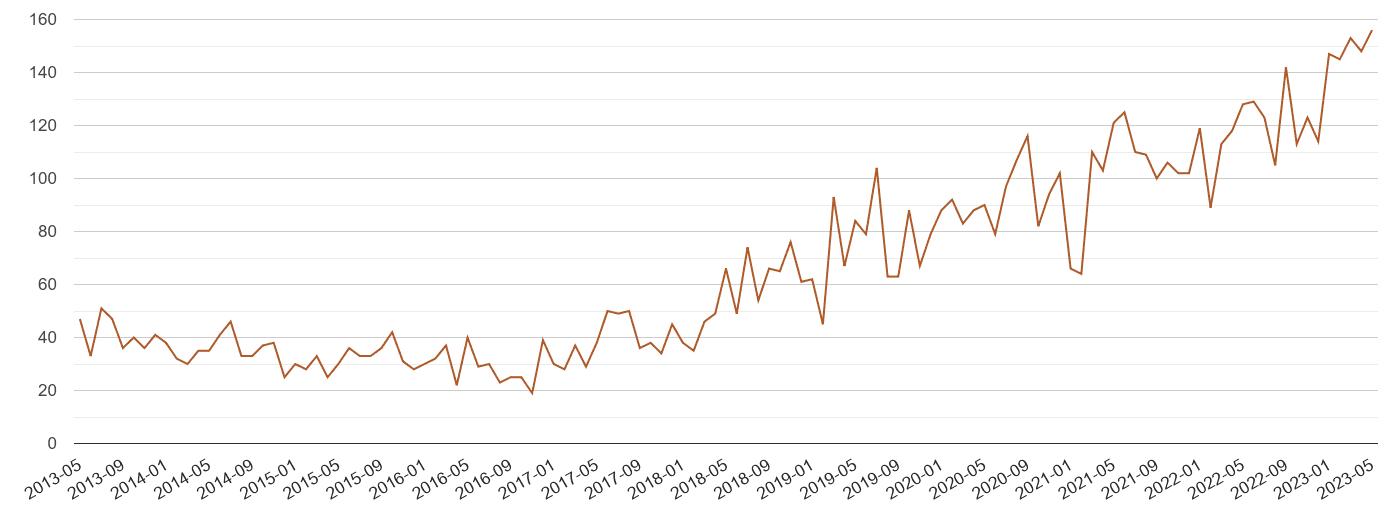 Lancashire possession of weapons crime volume
