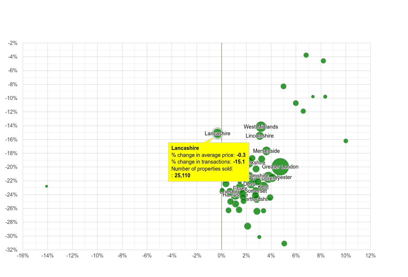 Lancashire property price and sales volume change relative to other counties