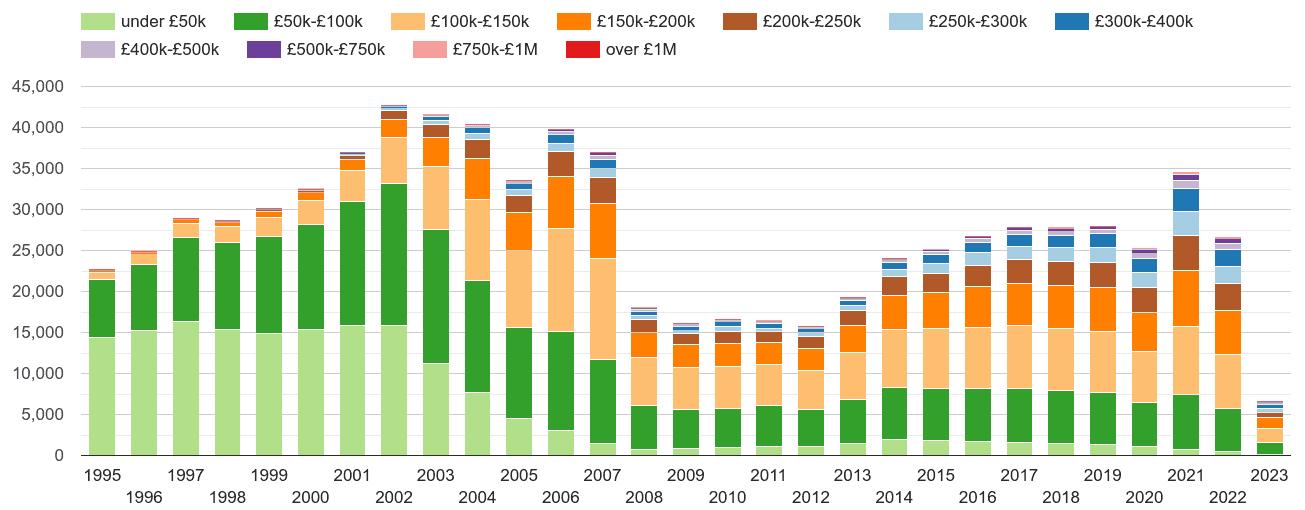 Lancashire property sales volumes