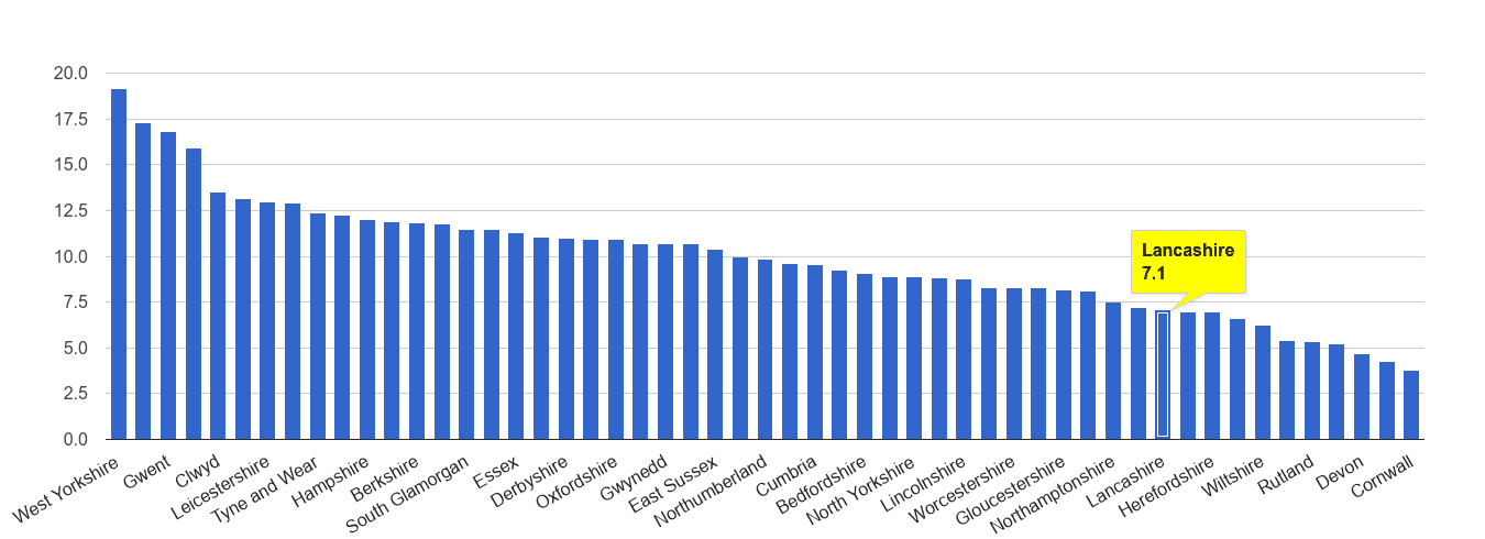 Lancashire public order crime rate rank
