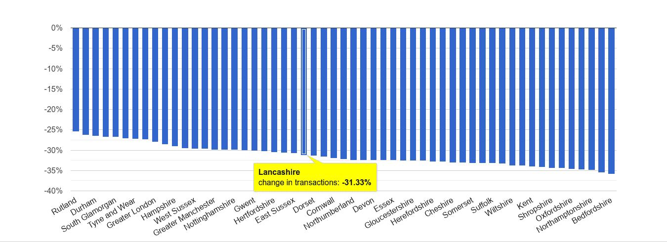 Lancashire sales volume change rank