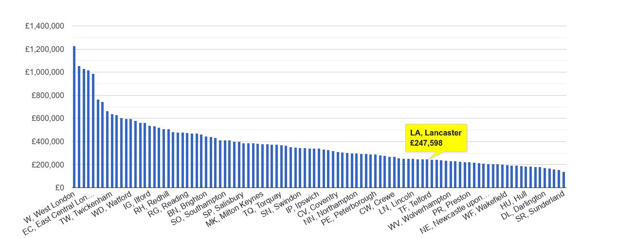 Lancaster house price rank