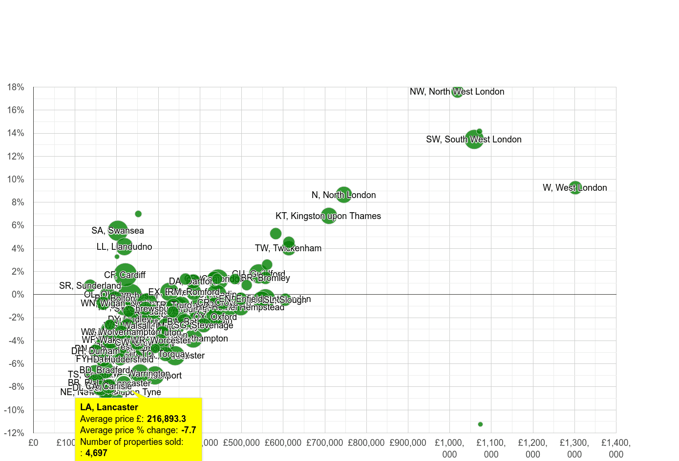 Lancaster house prices compared to other areas