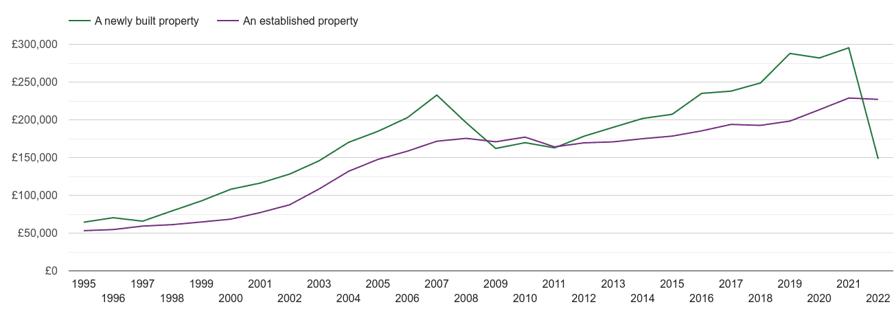 Lancaster house prices new vs established