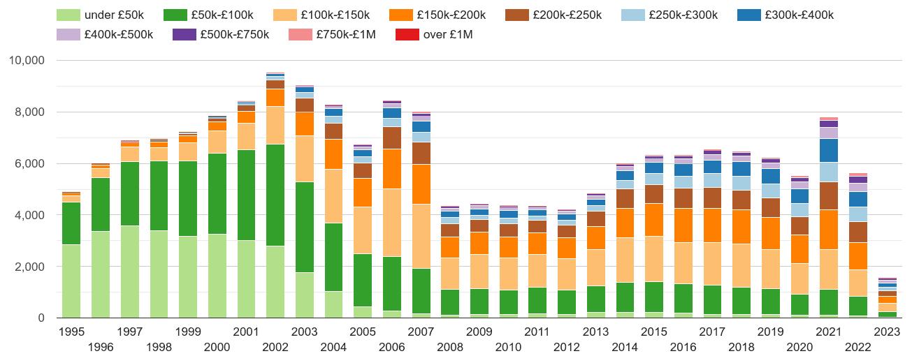 Lancaster property sales volumes