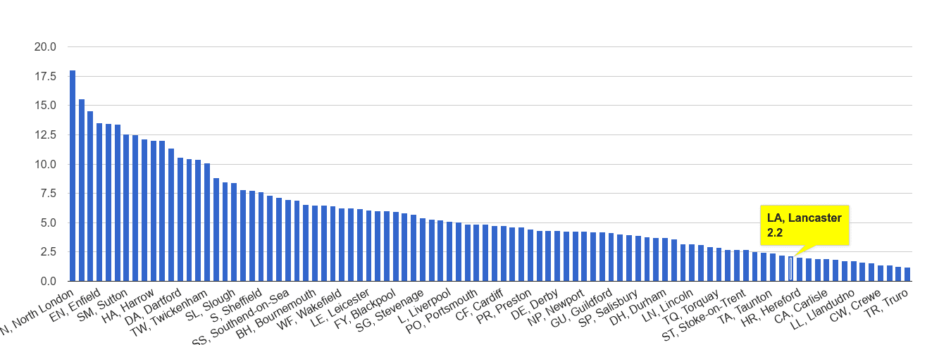 Lancaster vehicle crime rate rank