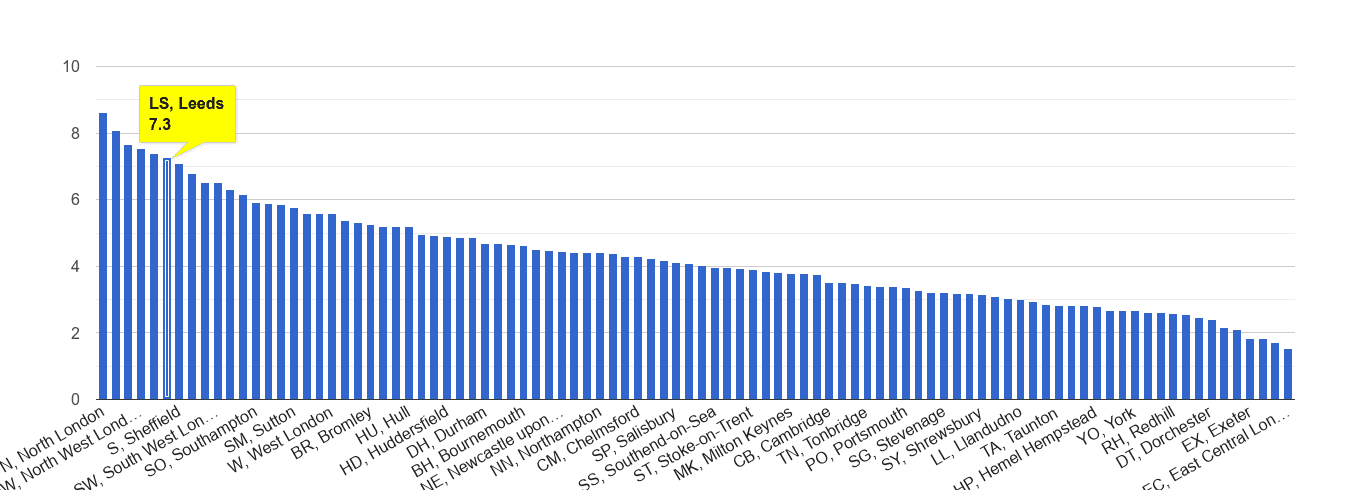 Leeds burglary crime rate rank