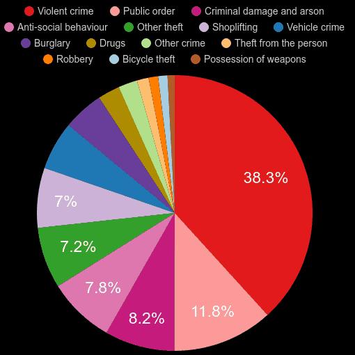 Leeds crime statistics