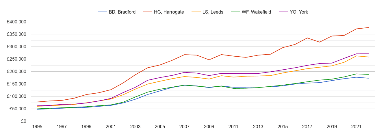 Leeds house prices and nearby areas