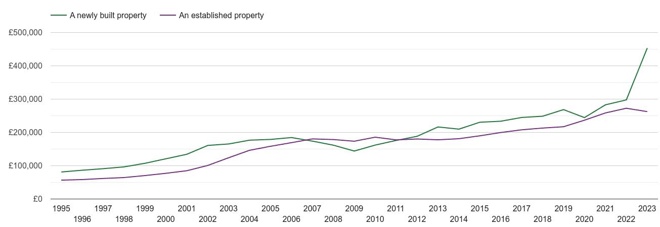 Leeds house prices new vs established